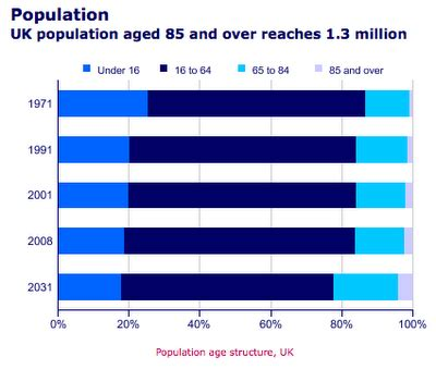 An ageing population essay bombastic - allesopdemotornl